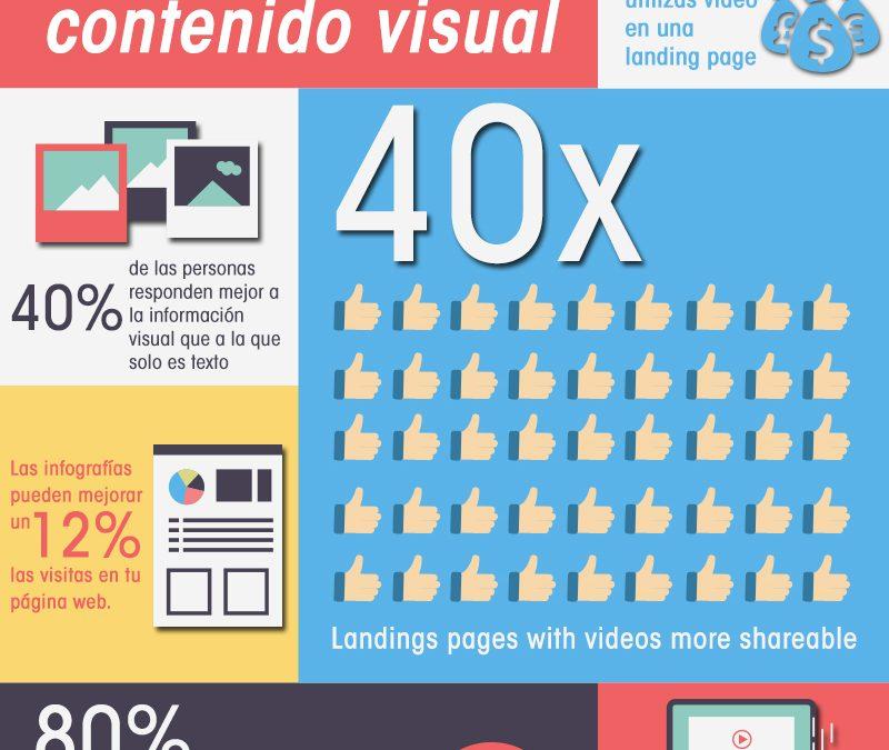 Estadísticas de contenido en sitios web